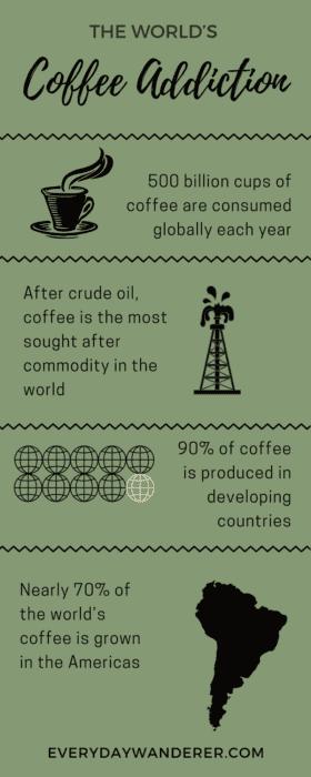 Fair Trade Coffee | Fair Trade Coffee Brands | Coffee | Fair Trade Coffee Quotes | Fair Trade Coffee Facts | Fair Trade Products
