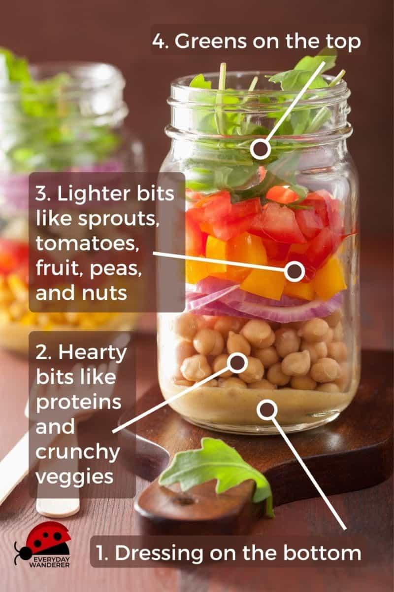 Make mason jar salads by layering ingredients in this order